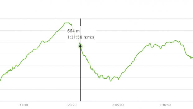 Altimetria percorso 18km